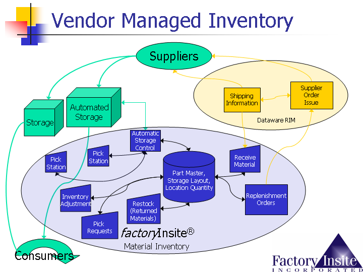 Picture showing how inventory integrates with suppliers.